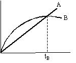 Gráfico  Fiso7